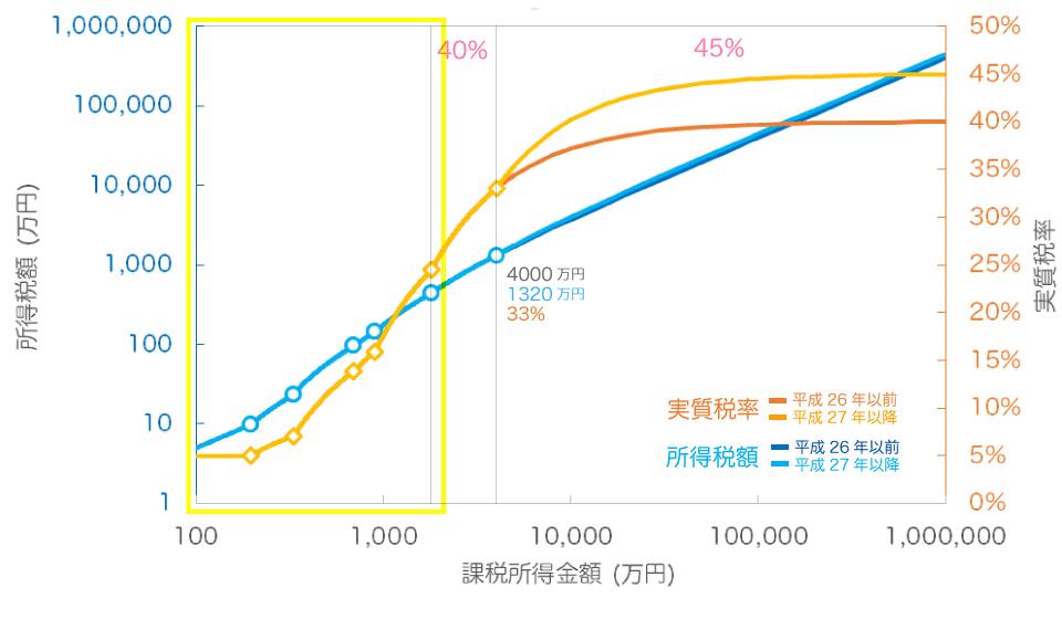 実質税率のグラフ