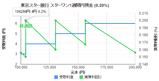 tokyo-star-1-timedepo-rate-cut-201408-1